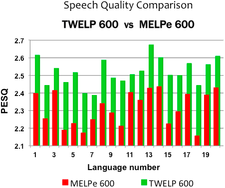 TWELP vs MELPe diagram